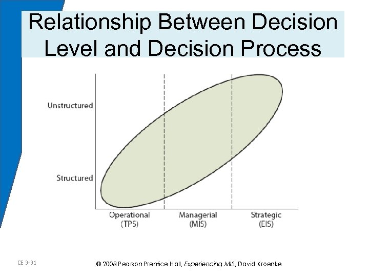 Relationship Between Decision Level and Decision Process CE 3 -31 © 2008 Pearson Prentice