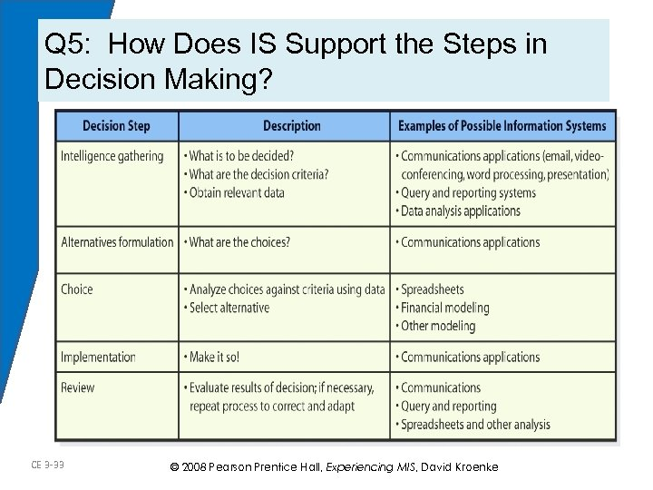 Q 5: How Does IS Support the Steps in Decision Making? CE 3 -33