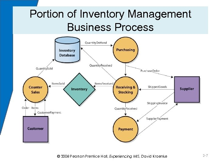 Portion of Inventory Management Business Process Figure 2 -1 © 2008 Pearson Prentice Hall,
