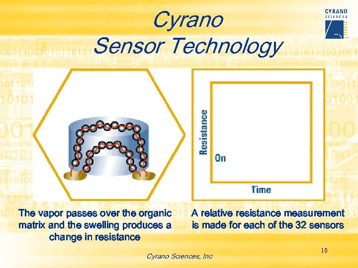 Cyrano Sensor Technology The vapor passes over the organic matrix and the swelling produces