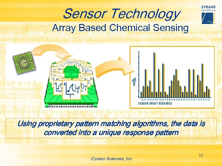 Sensor Technology Array Based Chemical Sensing Using proprietary pattern matching algorithms, the data is