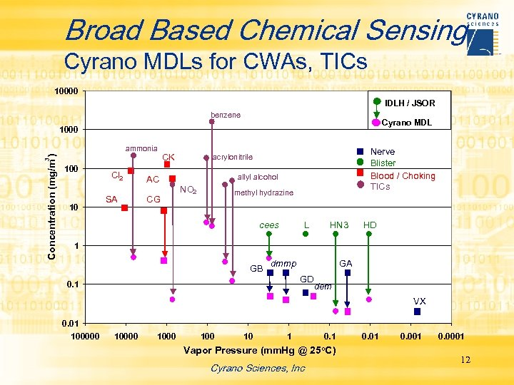 Broad Based Chemical Sensing Cyrano MDLs for CWAs, TICs 10000 IDLH / JSOR benzene