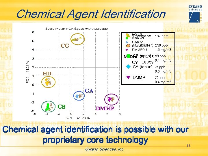 Chemical Agent Identification Phosgene 137 ppm CG HD (blister) 230 ppb 1. 5 mg/m