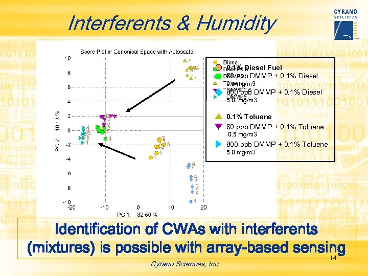 Interferents & Humidity 0. 1% Diesel Fuel 80 ppb DMMP + 0. 1% Diesel