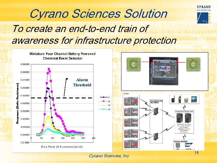 Cyrano Sciences Solution To create an end-to-end train of awareness for infrastructure protection Alarm