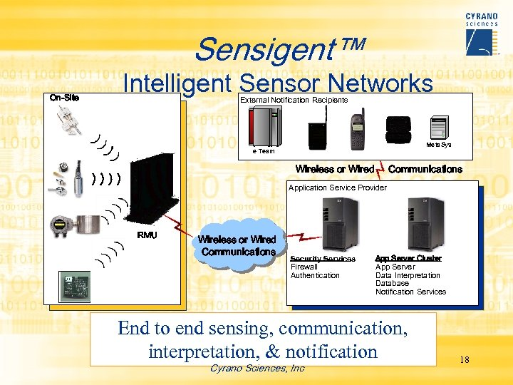 Sensigent™ On-Site Intelligent Sensor Networks External Notification Recipients Meta. Sys e Team Wireless or