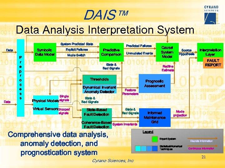 DAIS™ Data Analysis Interpretation System Predicted State Data P r e p r o