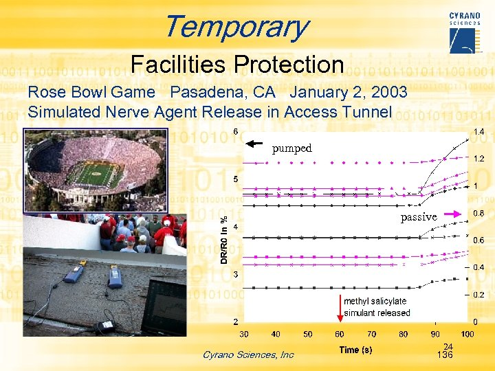 Temporary Facilities Protection Rose Bowl Game Pasadena, CA January 2, 2003 Simulated Nerve Agent