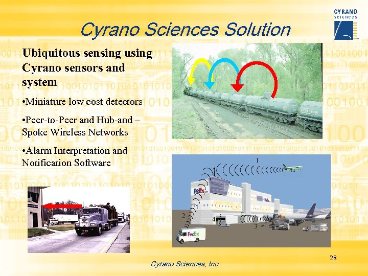 Cyrano Sciences Solution Ubiquitous sensing using Cyrano sensors and system • Miniature low cost