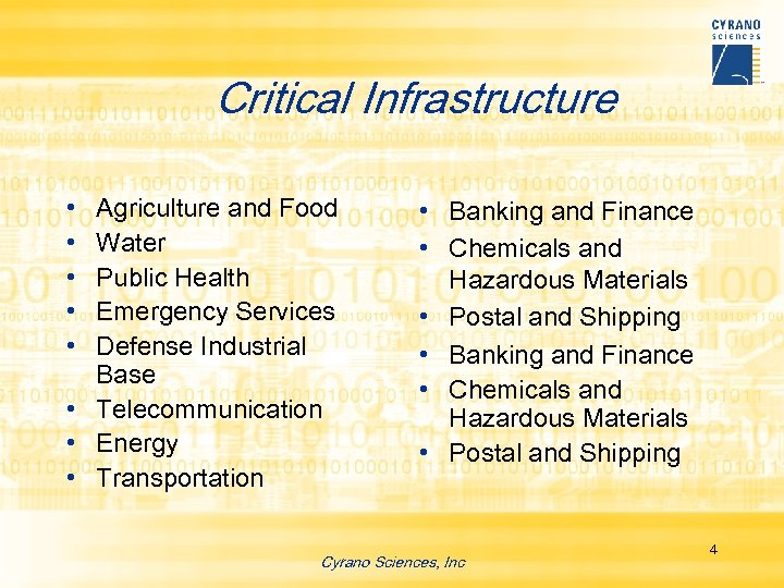 Critical Infrastructure • • • Agriculture and Food Water Public Health Emergency Services Defense