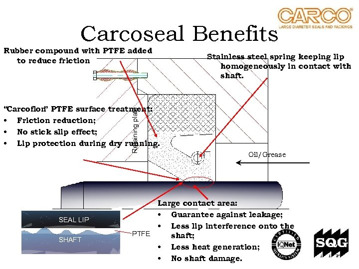 Carcoseal Benefits Rubber compound with PTFE added to reduce friction Stainless steel spring keeping