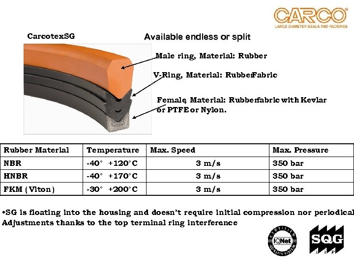 Carcotex. SG Available endless or split Male ring, Material: Rubber V-Ring, Material: Rubber Fabric