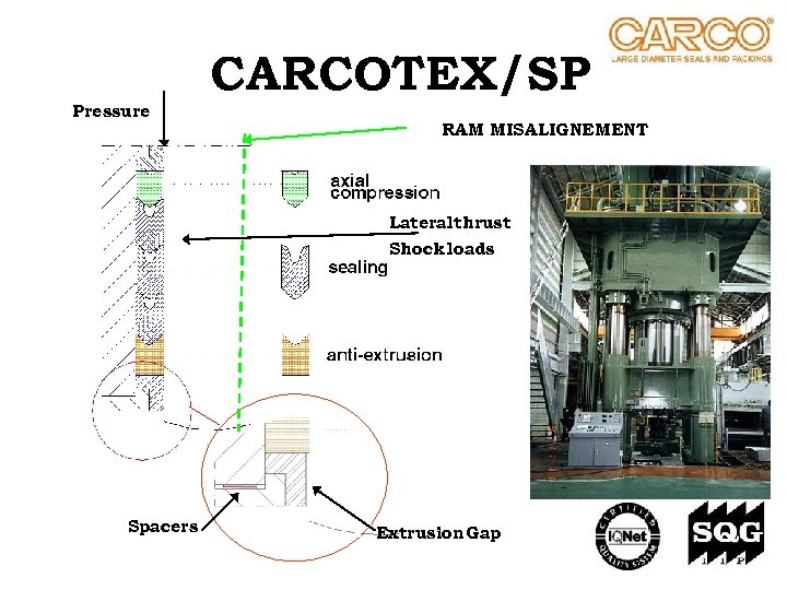 CARCOTEX/SP Pressure RAM MISALIGNEMENT Lateral thrust Shock loads Spacers Extrusion Gap