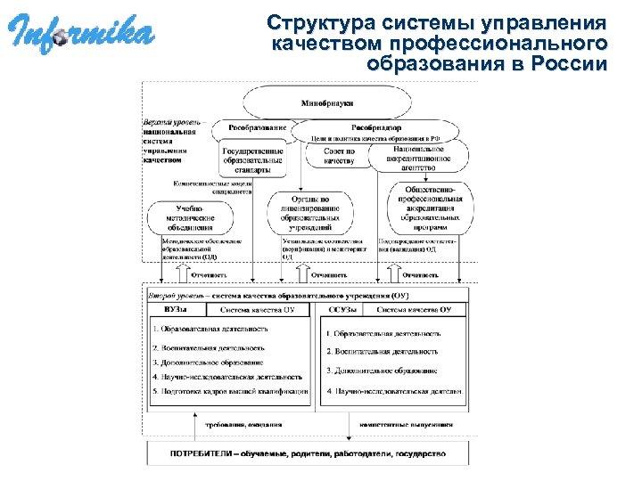 Структура системы управления качеством профессионального образования в России