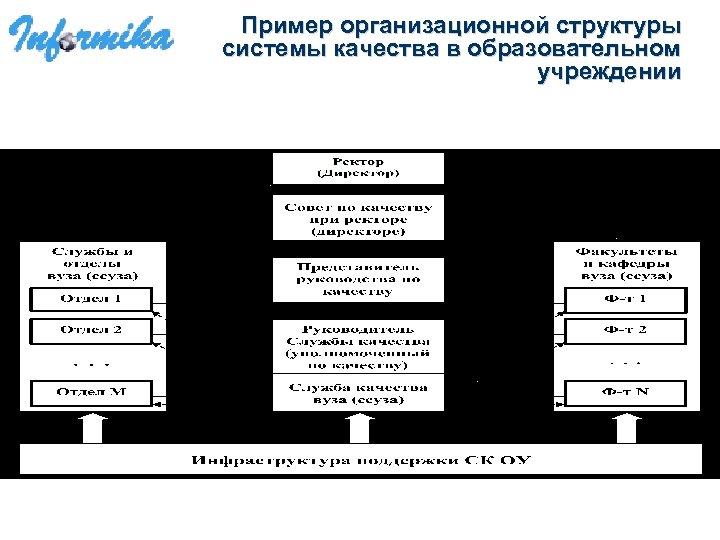 Пример организационной структуры системы качества в образовательном учреждении