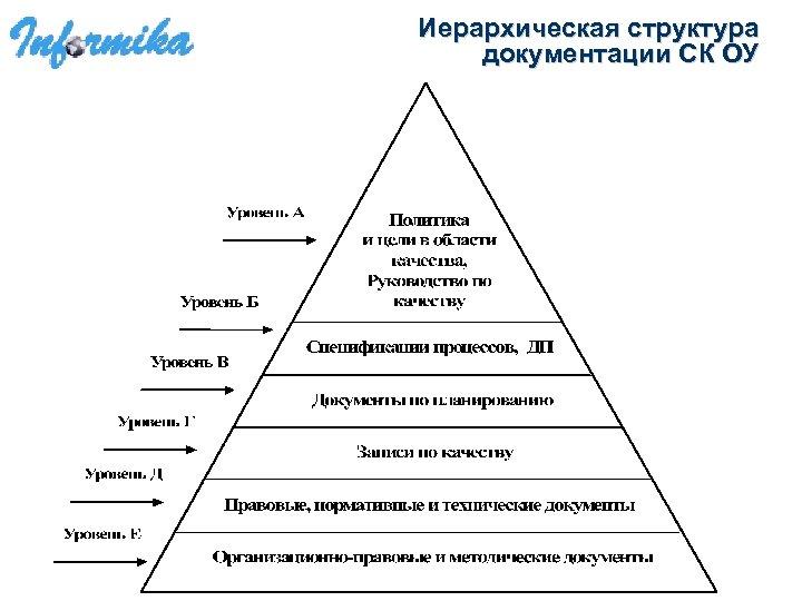 Иерархическая структура документации СК ОУ