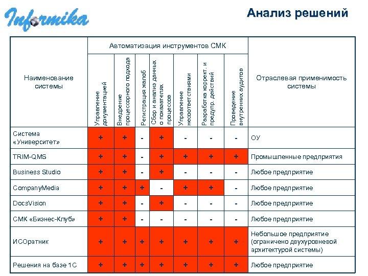 Анализ решений Регистрация жалоб Сбор и анализ данных о показателях процессов Управление несоответствиями +