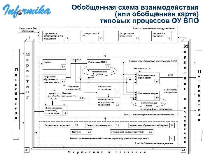Обобщенная схема взаимодействия (или обобщенная карта) типовых процессов ОУ ВПО