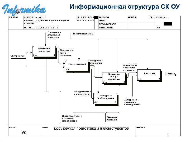 Информационная структура СК ОУ