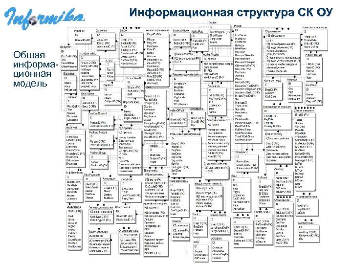 Информационная структура СК ОУ Общая информационная модель