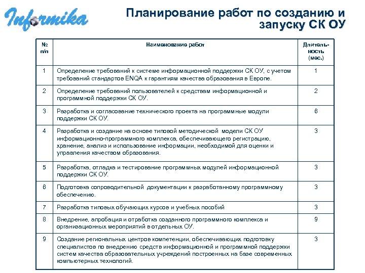Планирование работ по созданию и запуску СК ОУ № п/п Наименование работ Длительность (мес.