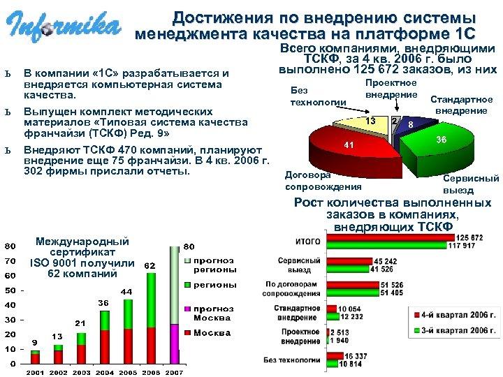 Достижения по внедрению системы менеджмента качества на платформе 1 С ь В компании «