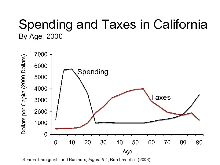 Spending and Taxes in California Dollars per Capita (2000 Dollars) By Age, 2000 Spending