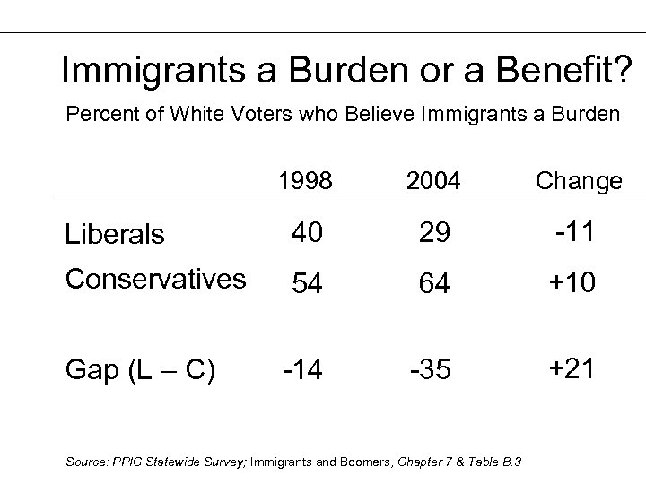 Immigrants a Burden or a Benefit? Percent of White Voters who Believe Immigrants a