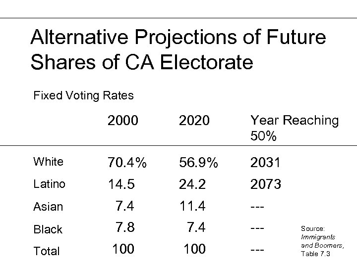 Alternative Projections of Future Shares of CA Electorate Fixed Voting Rates 2000 2020 Year