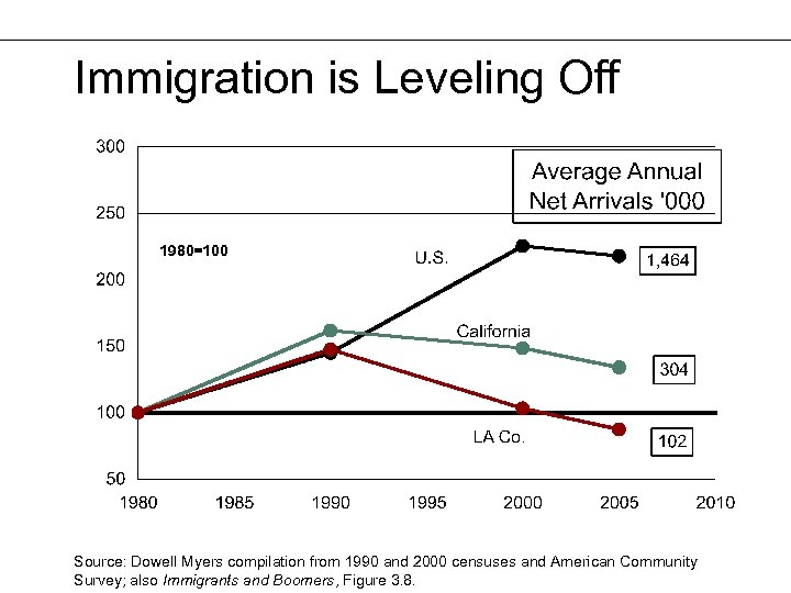 Immigration is Leveling Off 1980=100 Source: Dowell Myers compilation from 1990 and 2000 censuses