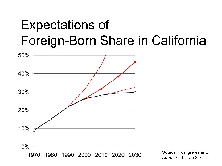 Expectations of Foreign-Born Share in California Source: Immigrants and Boomers, Figure 2. 2