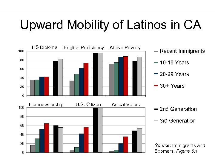 Upward Mobility of Latinos in CA HS Diploma English Proficiency Above Poverty Recent Immigrants