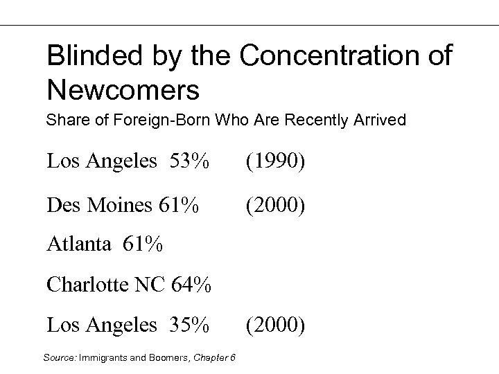 Blinded by the Concentration of Newcomers Share of Foreign-Born Who Are Recently Arrived Los