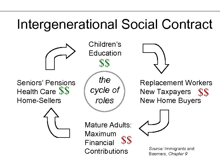 Intergenerational Social Contract Children's Education $$ Seniors' Pensions Health Care $$ Home-Sellers the cycle