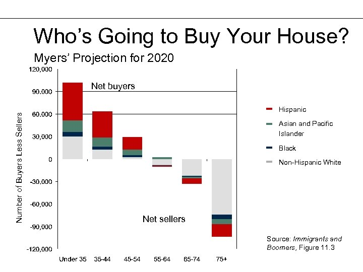 Who's Going to Buy Your House? Myers' Projection for 2020 Number of Buyers Less