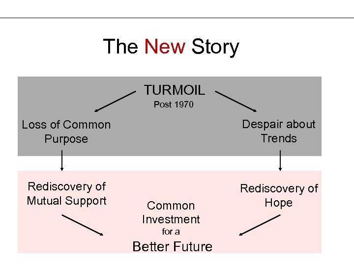 The New Story The Old Story TURMOIL Post 1970 Loss of Common Purpose Despair