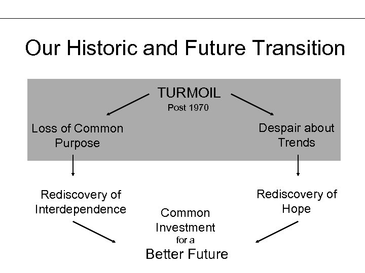 Our Historic and Future Transition TURMOIL Post 1970 Loss of Common Purpose Despair about