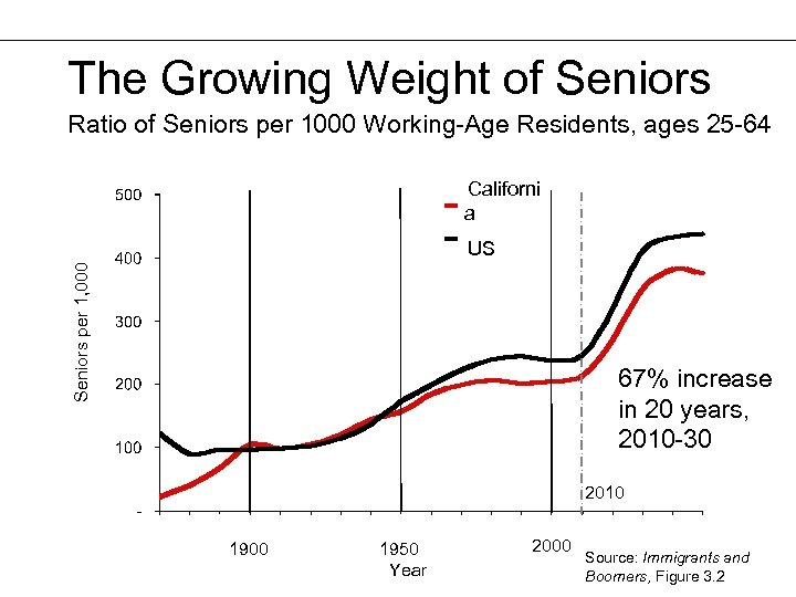 The Growing Weight of Seniors Ratio of Seniors per 1000 Working-Age Residents, ages 25