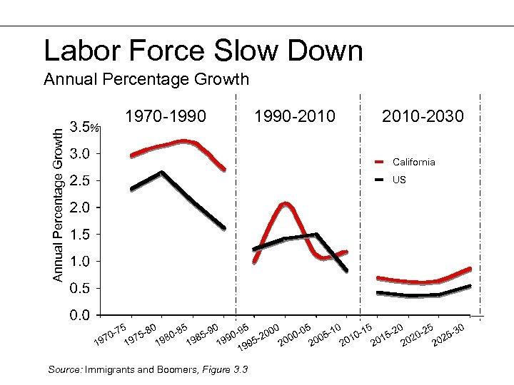 Labor Force Slow Down Annual Percentage Growth % 1970 -1990 Source: Immigrants and Boomers,