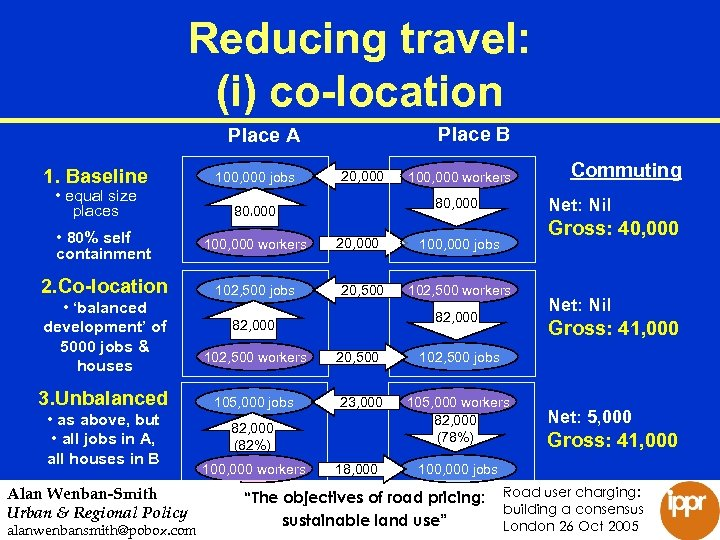 Reducing travel: (i) co-location Place B Place A • equal size places 100, 000