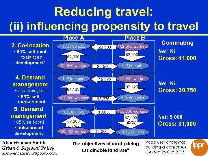 Reducing travel: (ii) influencing propensity to travel Place A 2. Co-location • 80% self-cont