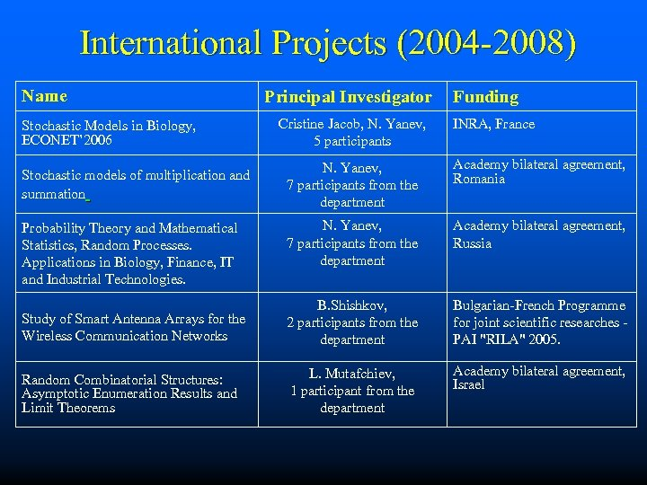 International Projects (2004 -2008) Name Stochastic Models in Biology, ECONET' 2006 Principal Investigator Funding