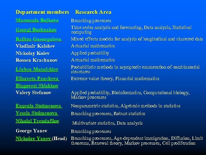 Department members Research Area Maroussia Bojkova Georgi Boshnakov Ralitza Gueorguieva Vladimir Kaishev Nickolay Kolev