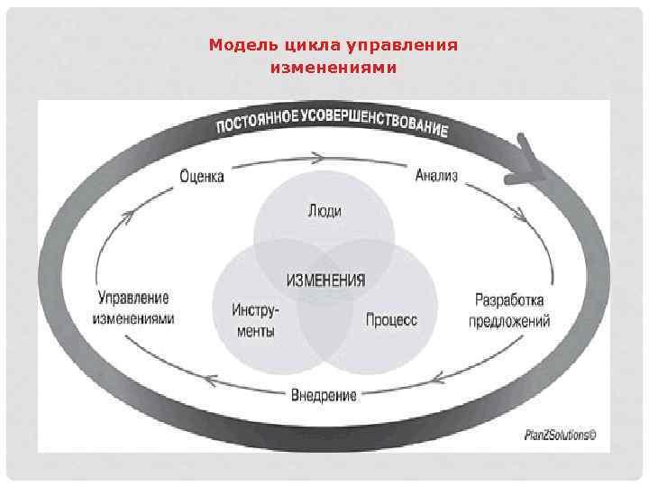 Модель цикла управления изменениями