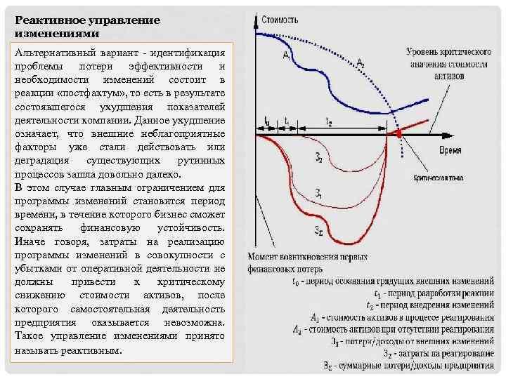 Реактивное управление изменениями Альтернативный вариант - идентификация проблемы потери эффективности и необходимости изменений состоит