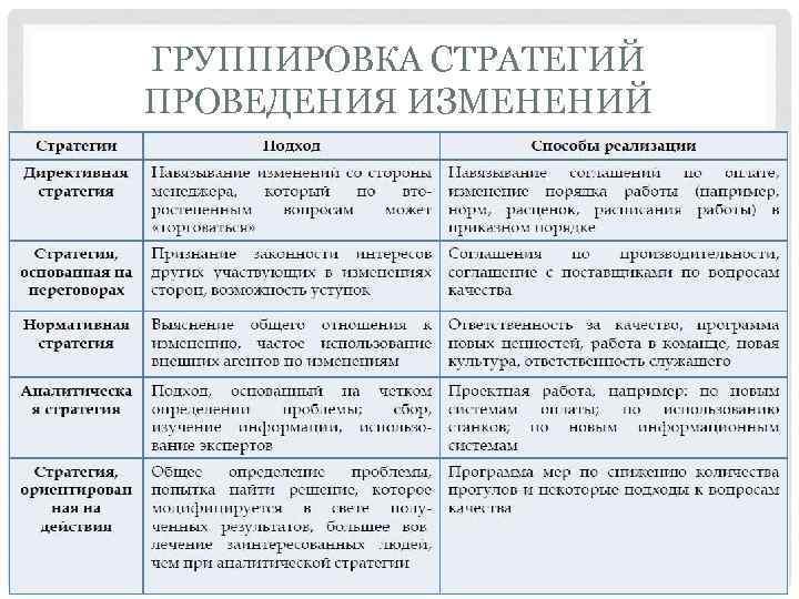 ГРУППИРОВКА СТРАТЕГИЙ ПРОВЕДЕНИЯ ИЗМЕНЕНИЙ