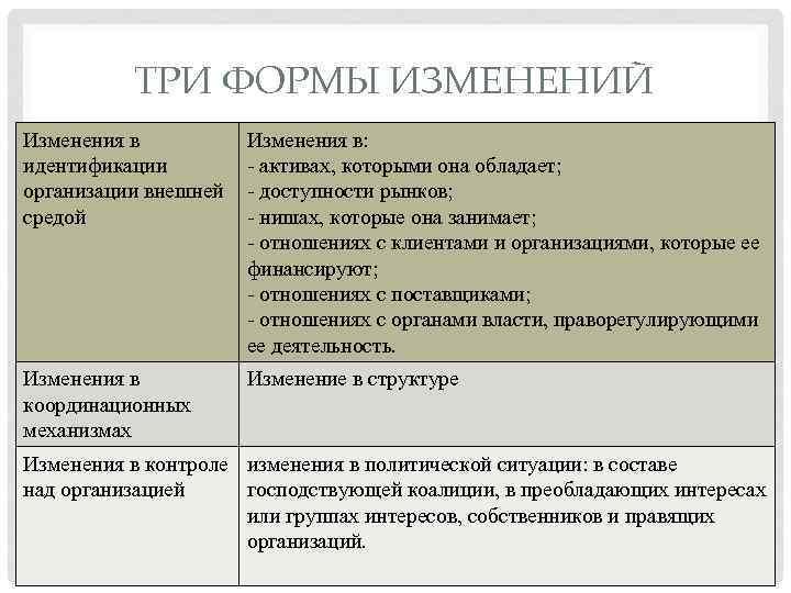 ТРИ ФОРМЫ ИЗМЕНЕНИЙ Изменения в идентификации организации внешней средой Изменения в: - активах, которыми