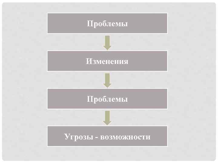 Проблемы Изменения Проблемы Угрозы - возможности
