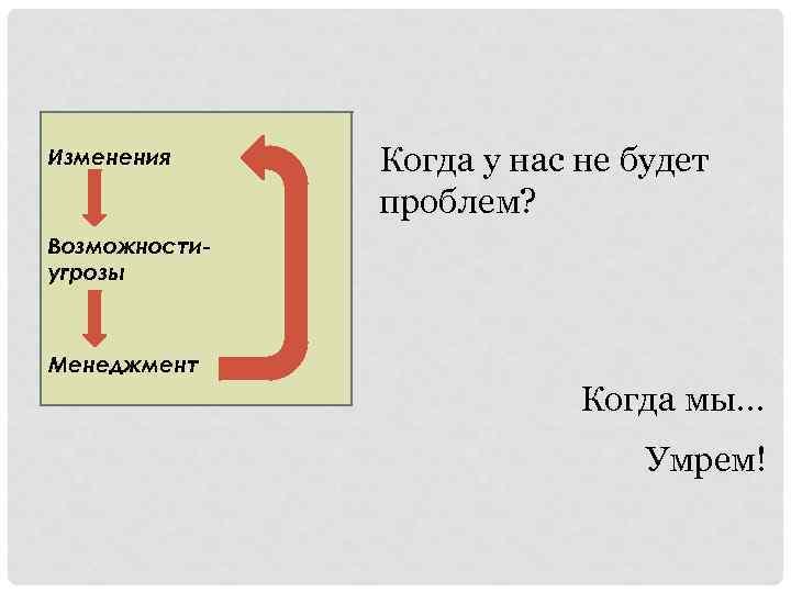 Изменения Когда у нас не будет проблем? Возможностиугрозы Менеджмент Когда мы… Умрем!