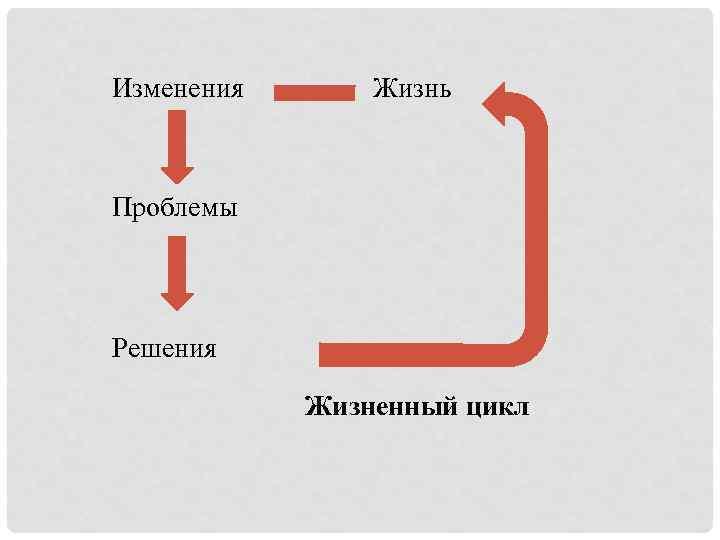 Изменения Жизнь Проблемы Решения Жизненный цикл
